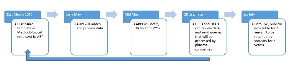 ABPI process