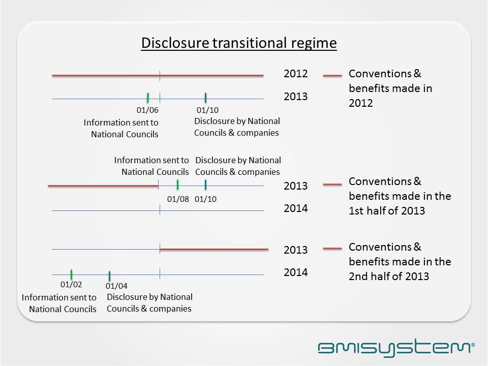 Disclosure transitional regime