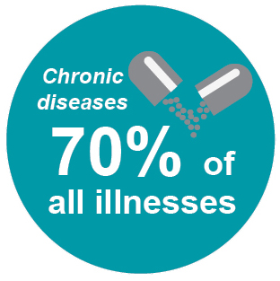 chronic diseases 70% of all illnesses