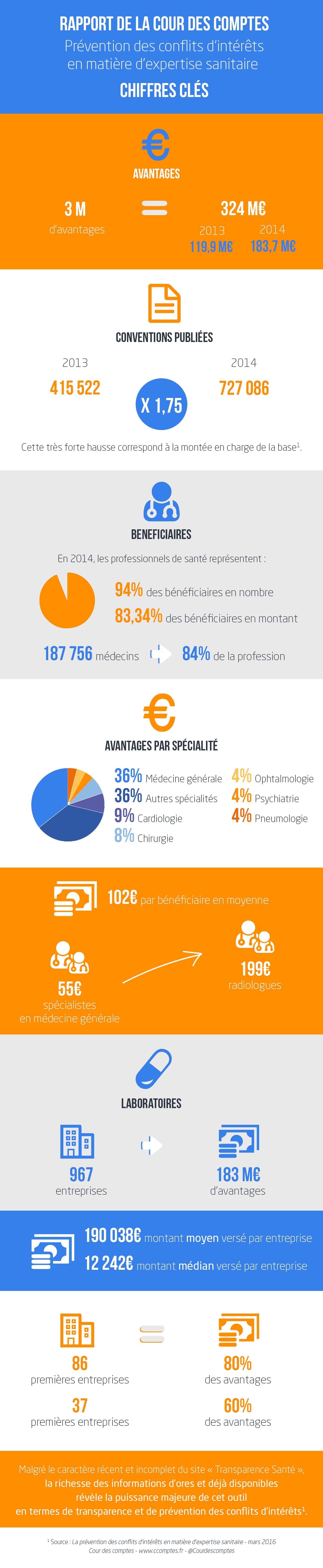 Infographie rapport Cour des comptes